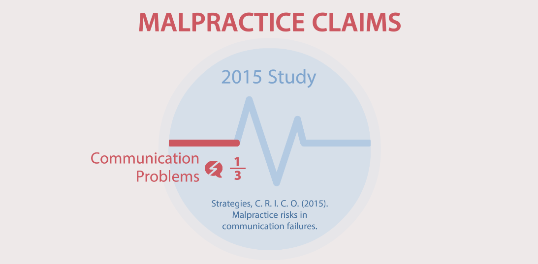 Graphic for malpractice claims