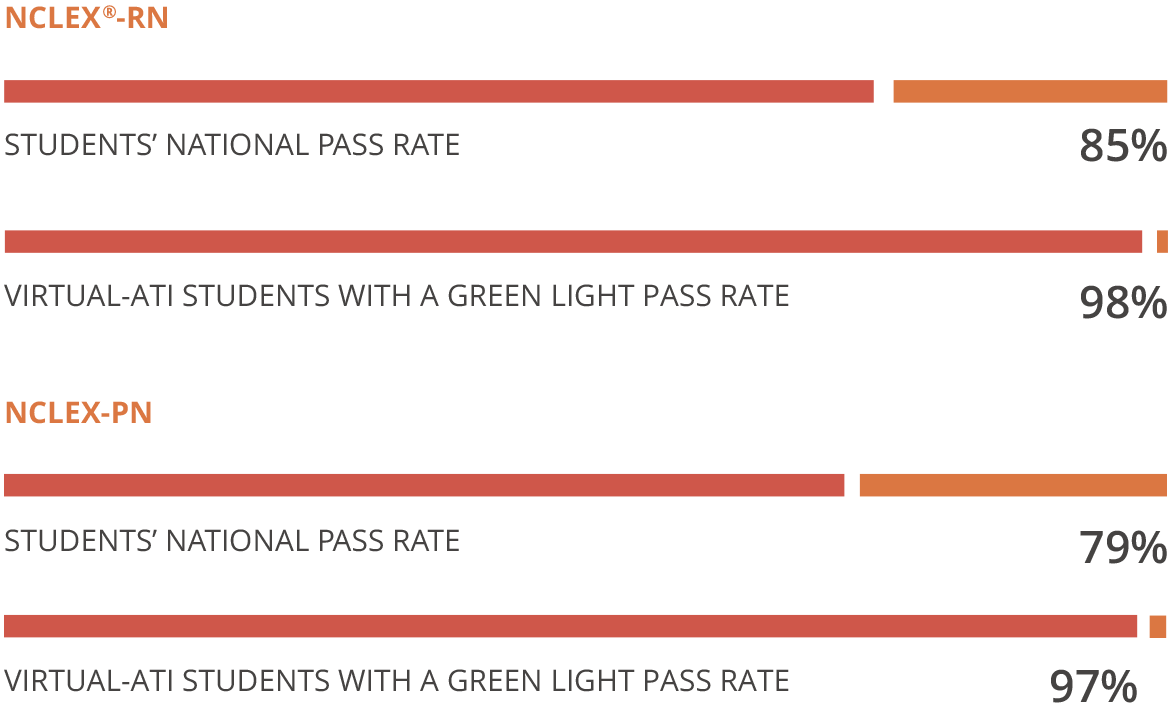 vati-pass-rates
